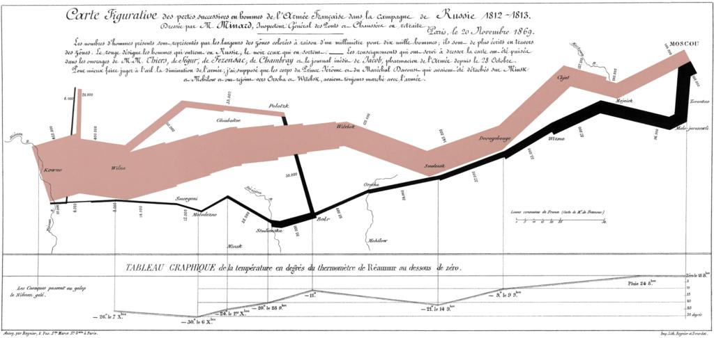 Campagne de Russie en 1912