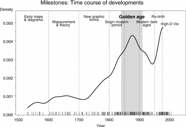 The time distribution of events considered milestones in the history of data visualization